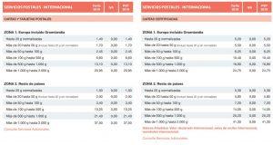 Tarifas de Correos (servicios internacionales)