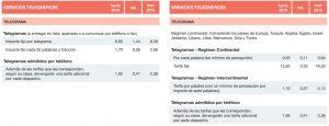 Tarifas de Correos (servicios telegráficos)